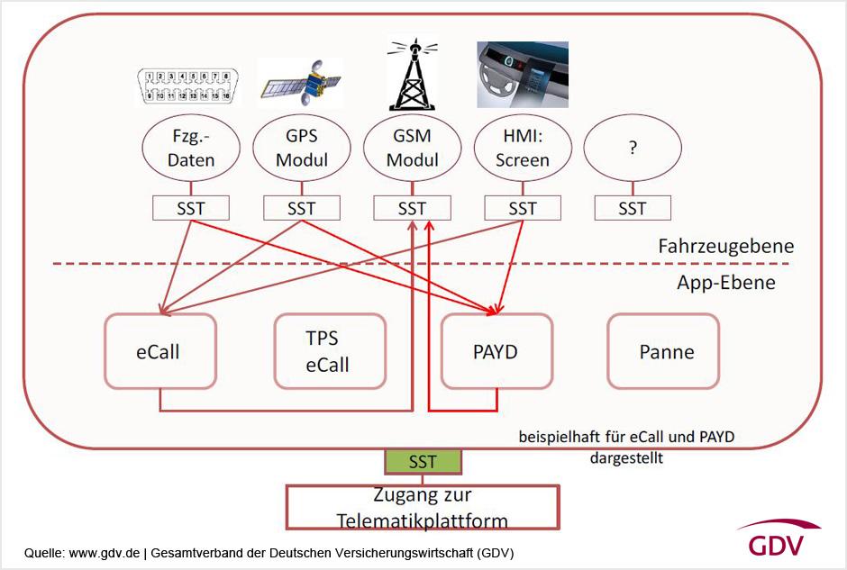 GDV-Infografik-eCall-Funktionsweise-Web